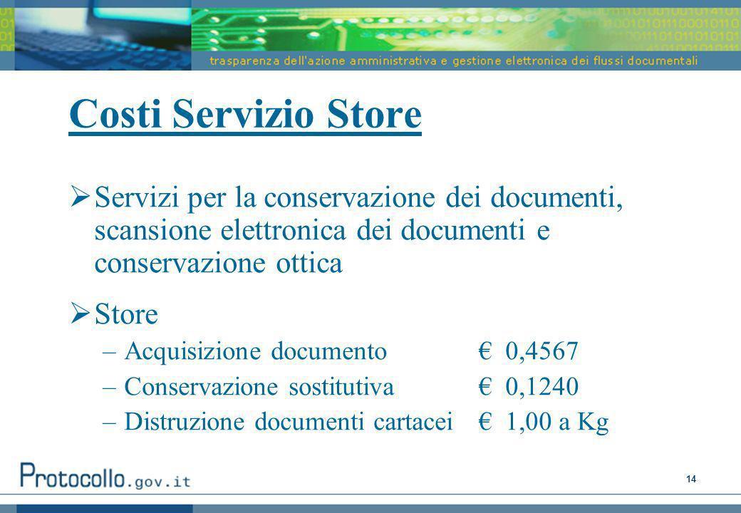 Costi Servizio Store Servizi per la conservazione dei documenti, scansione elettronica dei documenti e conservazione ottica.