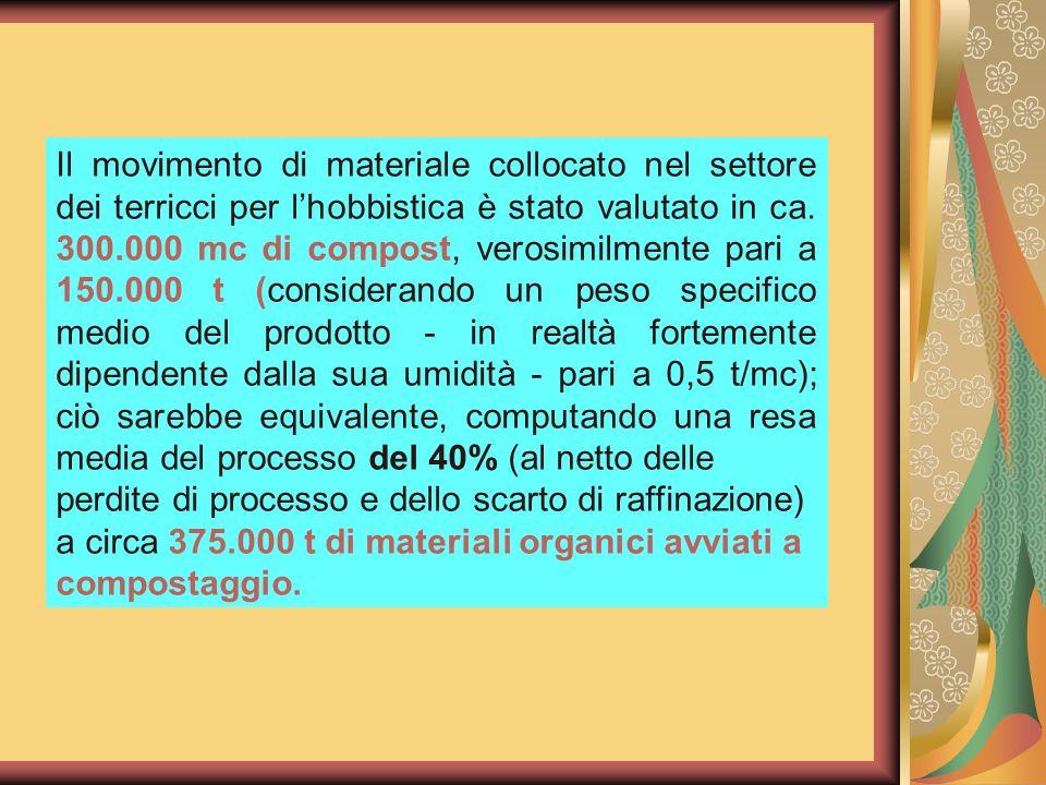 Il movimento di materiale collocato nel settore dei terricci per l'hobbistica è stato valutato in ca. 300.000 mc di compost, verosimilmente pari a 150.000 t (considerando un peso specifico medio del prodotto - in realtà fortemente dipendente dalla sua umidità - pari a 0,5 t/mc); ciò sarebbe equivalente, computando una resa media del processo del 40% (al netto delle