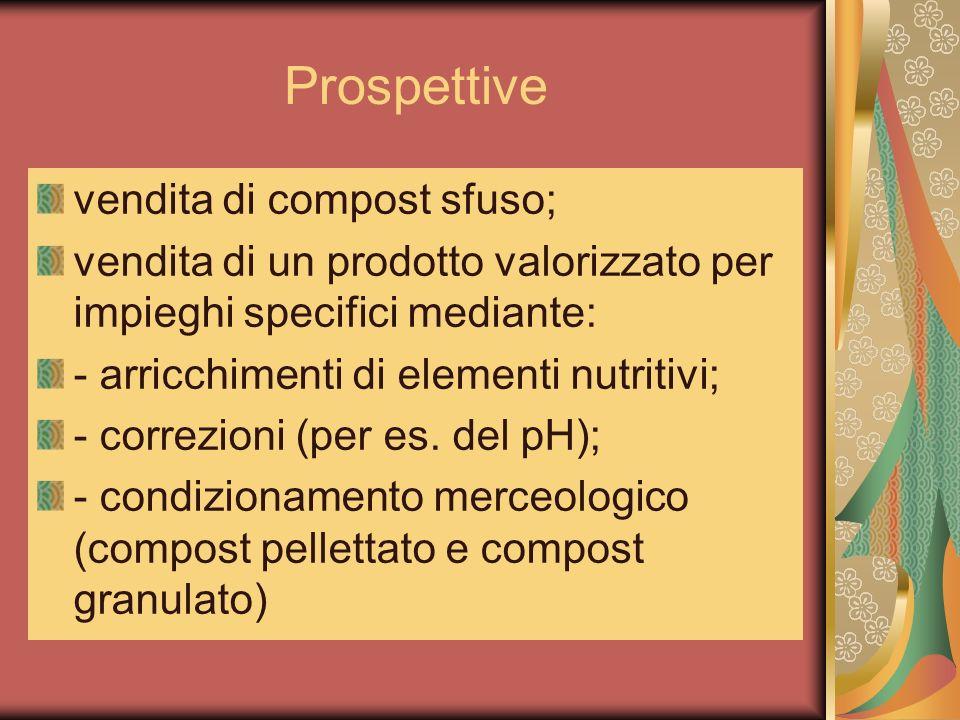 Prospettive vendita di compost sfuso;