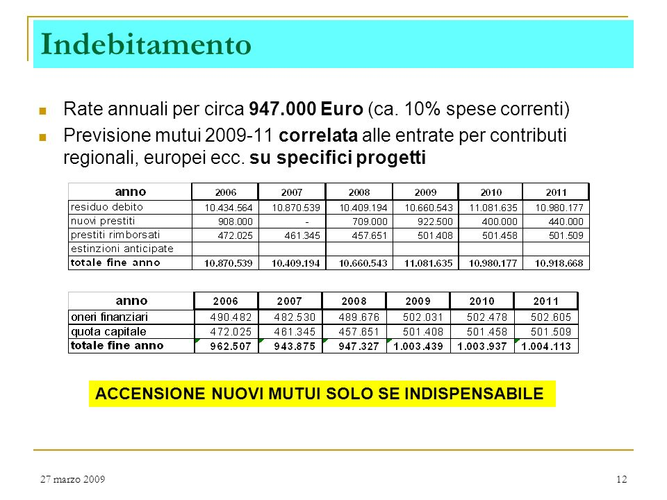 Indebitamento Rate annuali per circa 947.000 Euro (ca. 10% spese correnti)