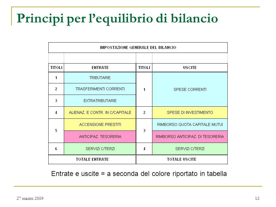 Principi per l'equilibrio di bilancio