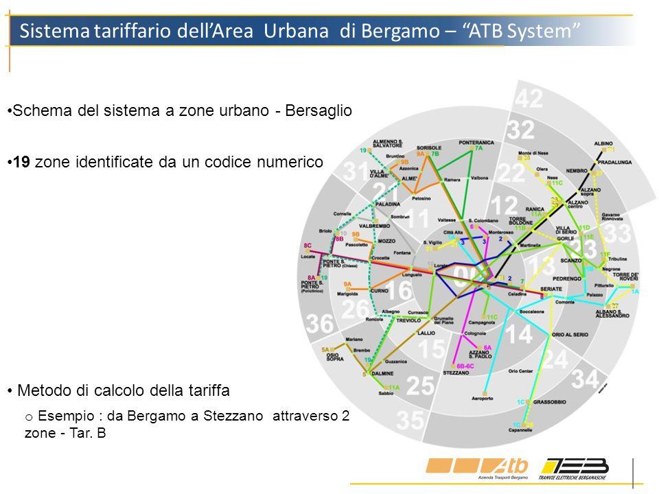 Sistema tariffario dell'Area Urbana di Bergamo – ATB System