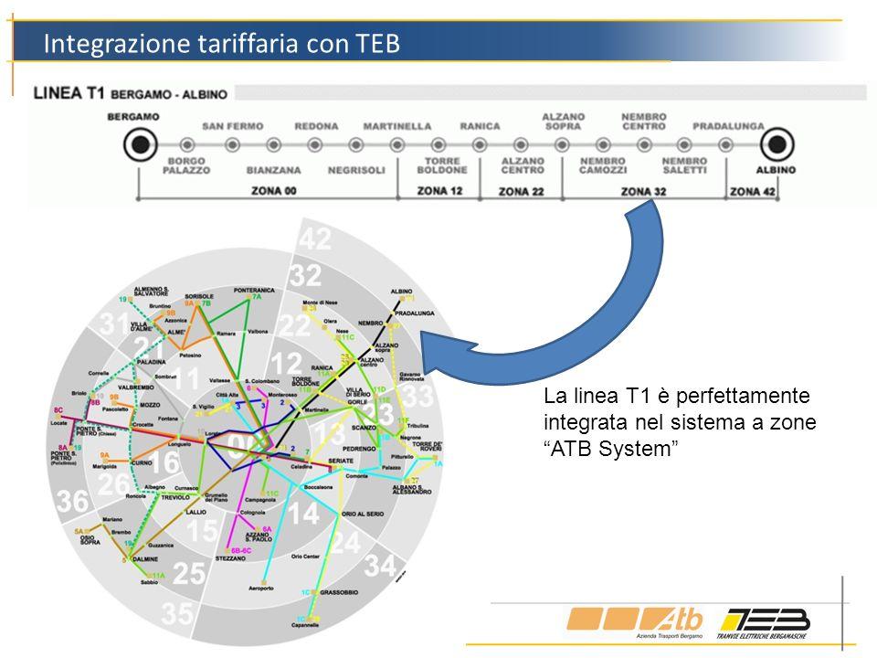 Integrazione tariffaria con TEB