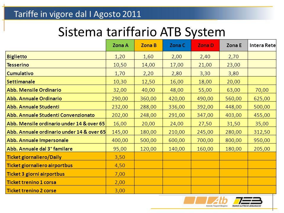 Sistema tariffario ATB System