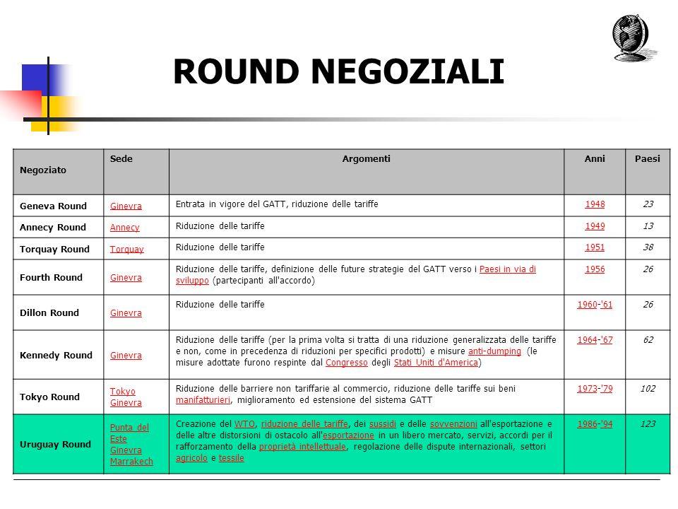 ROUND NEGOZIALI : Negoziato Sede Argomenti Anni Paesi Geneva Round