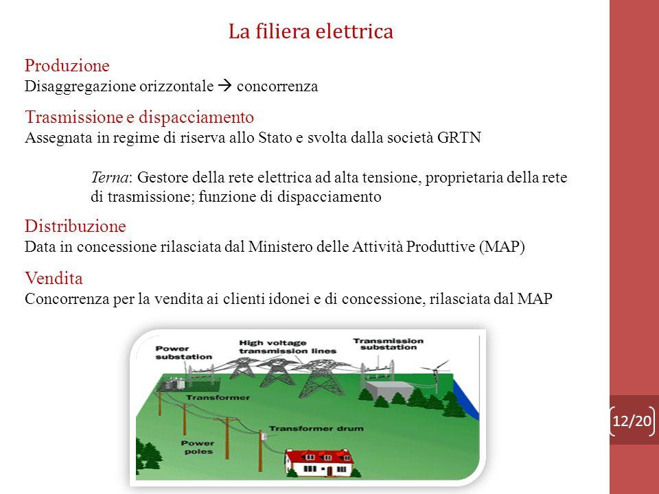 La filiera elettrica Produzione Trasmissione e dispacciamento