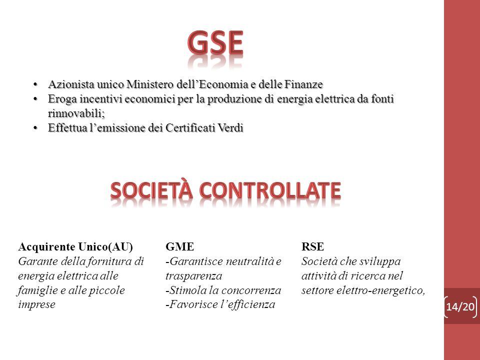 GSE Società Controllate