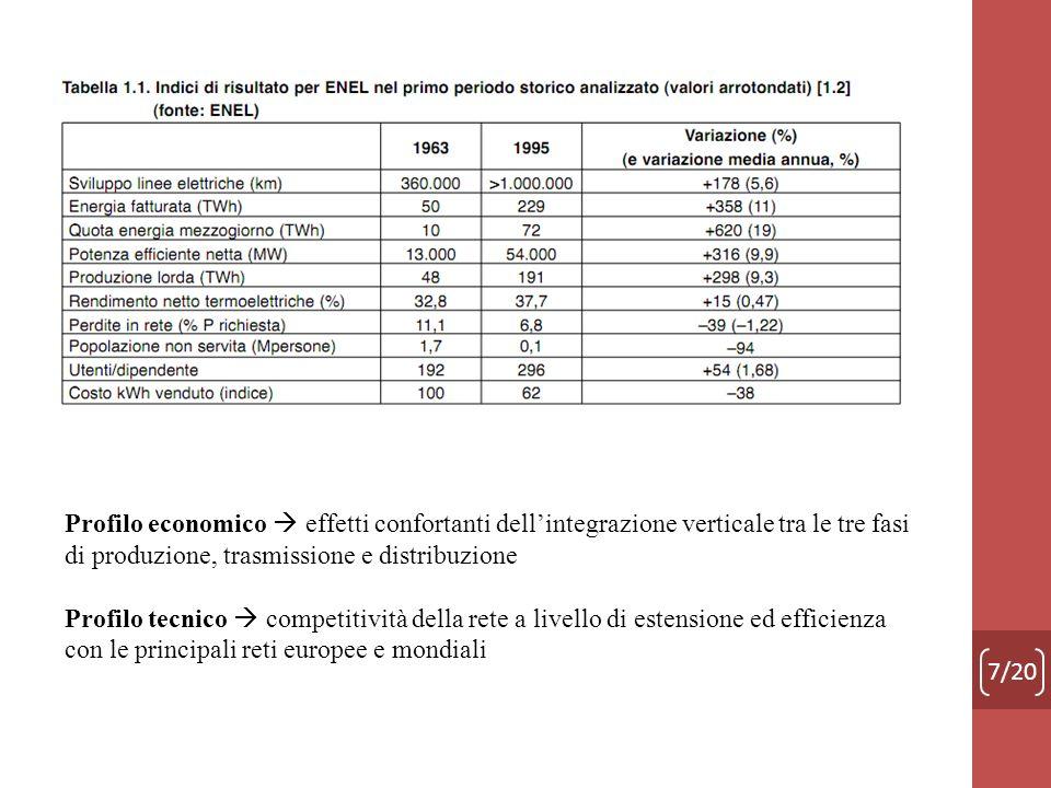 Profilo economico  effetti confortanti dell'integrazione verticale tra le tre fasi di produzione, trasmissione e distribuzione