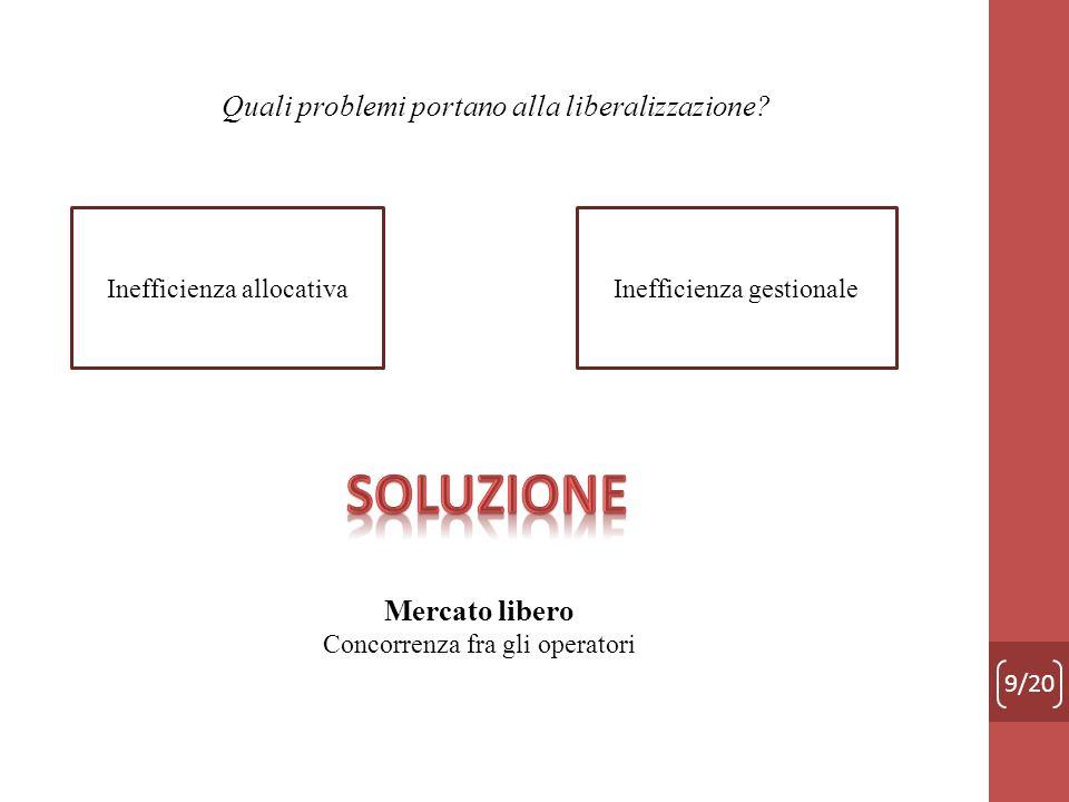 Soluzione Quali problemi portano alla liberalizzazione Mercato libero
