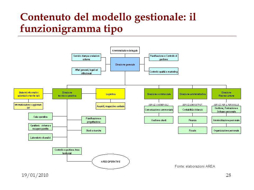 Contenuto del modello gestionale: il funzionigramma tipo