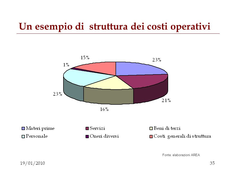 Un esempio di struttura dei costi operativi