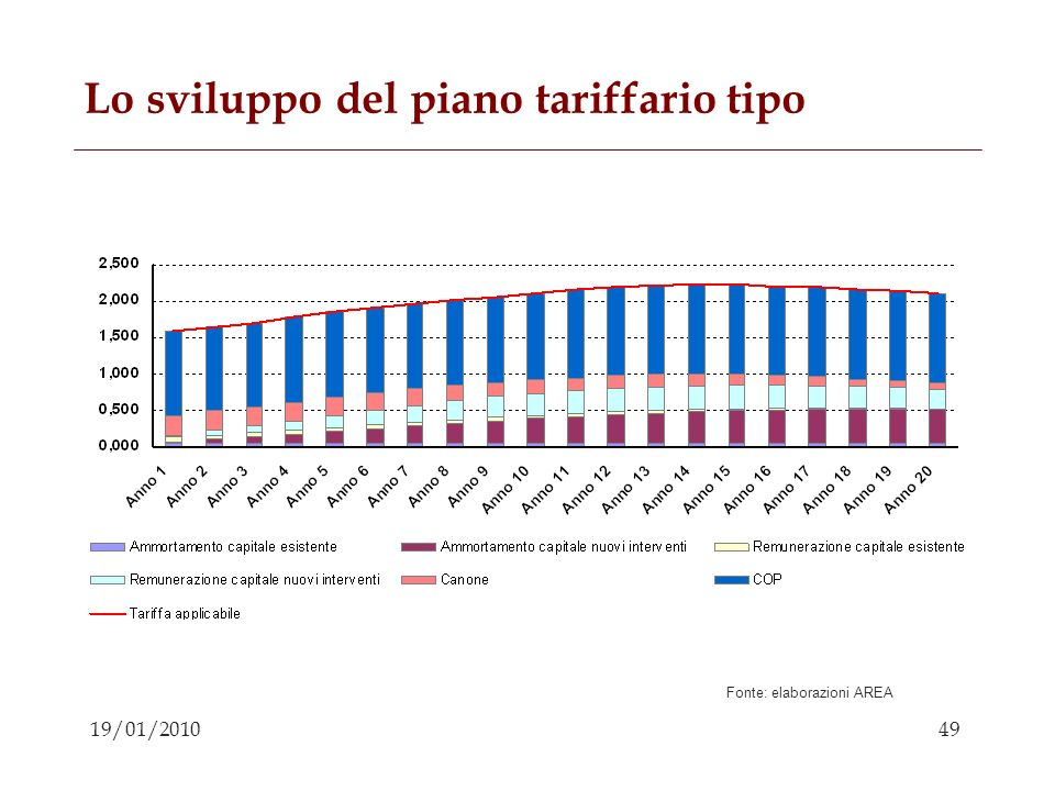 Lo sviluppo del piano tariffario tipo