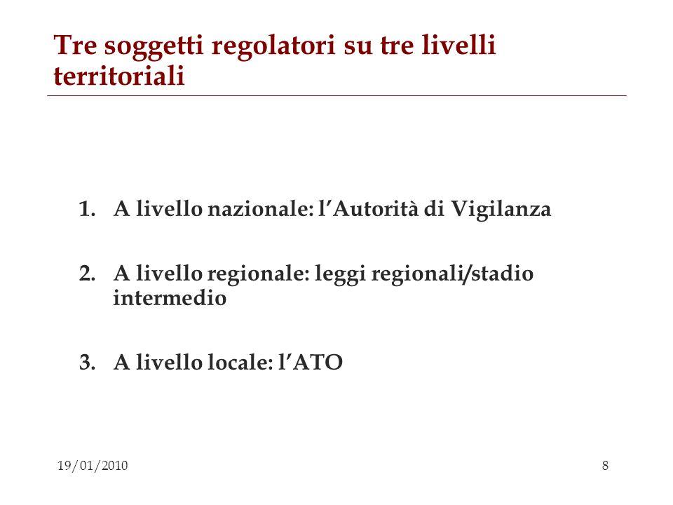 Tre soggetti regolatori su tre livelli territoriali