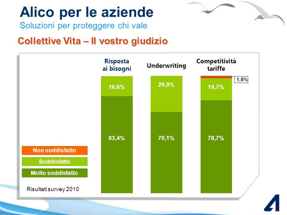 Competitività tariffe