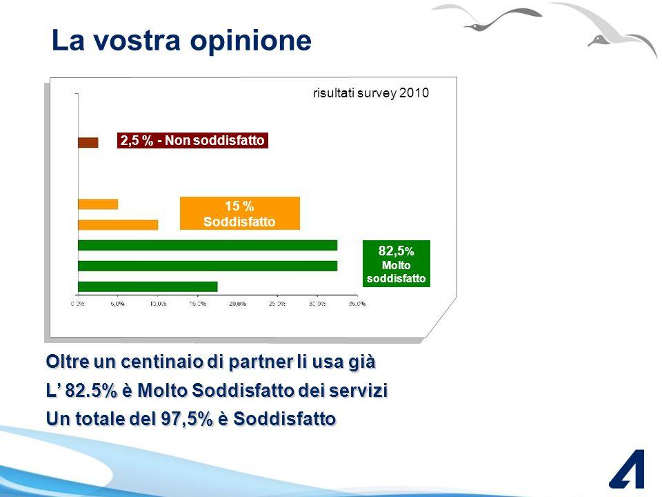La vostra opinione risultati survey 2010. 2,5 % - Non soddisfatto. 15 % Soddisfatto. 82,5% Molto soddisfatto.
