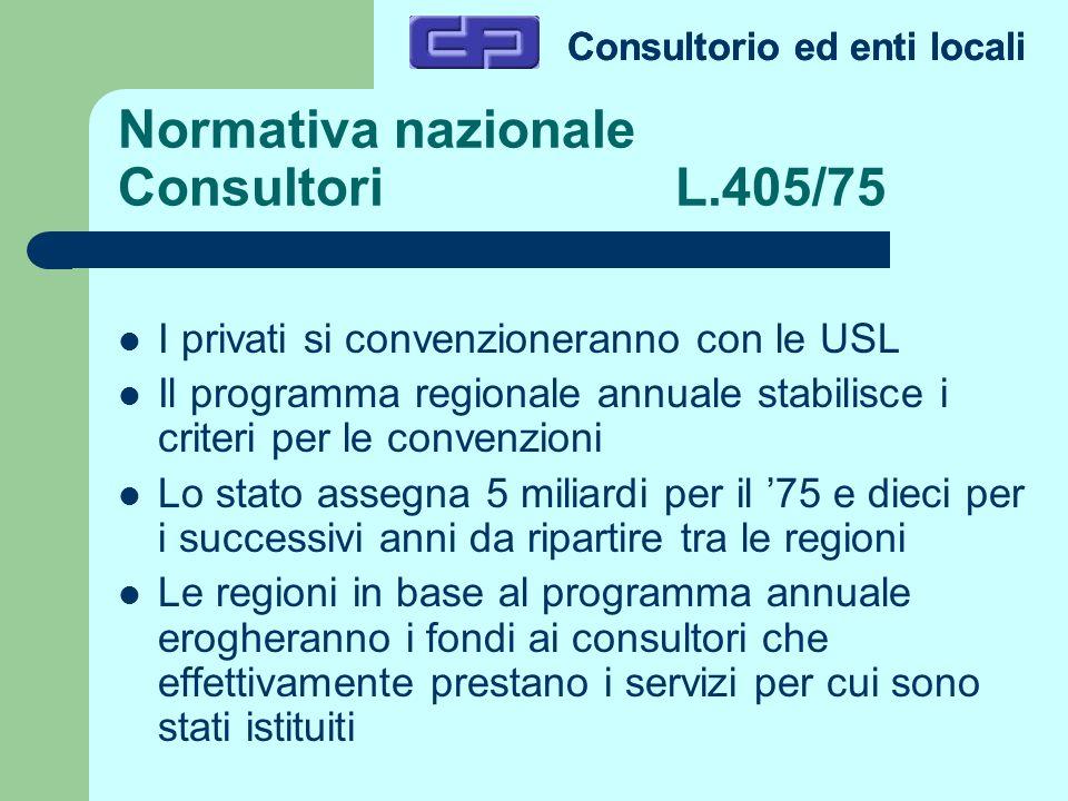 Normativa nazionale Consultori L.405/75