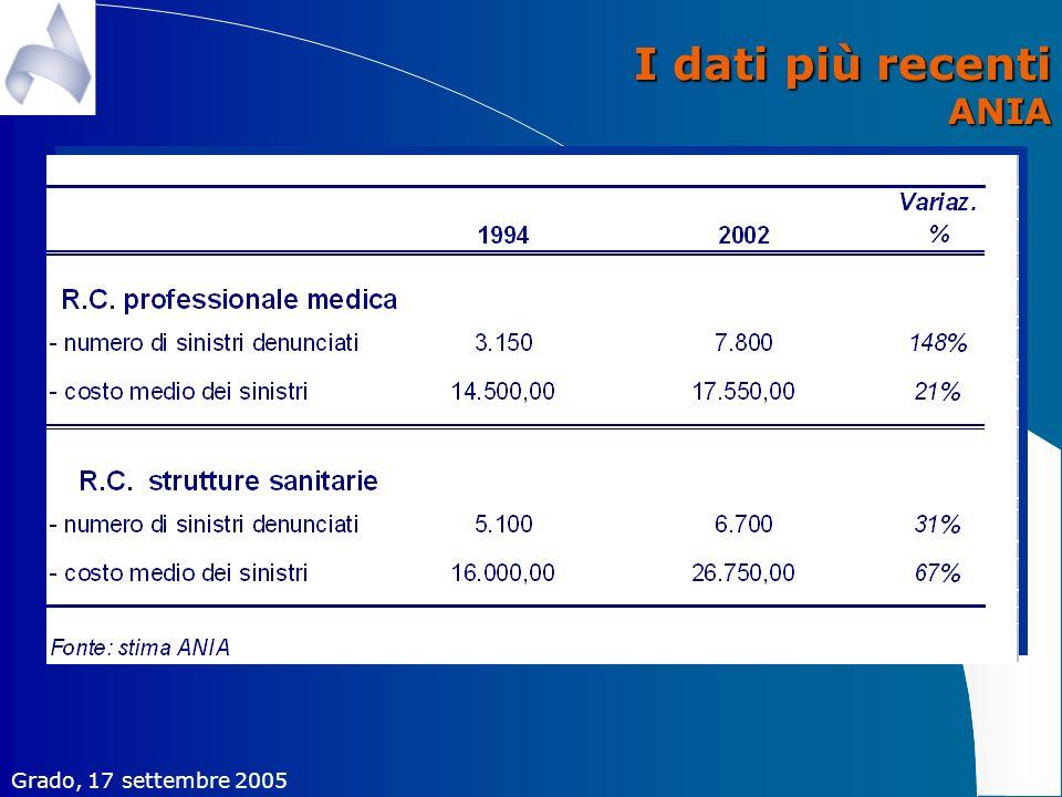 I dati più recenti ANIA Grado, 17 settembre 2005