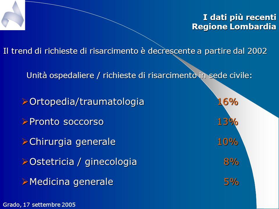 Unità ospedaliere / richieste di risarcimento in sede civile: