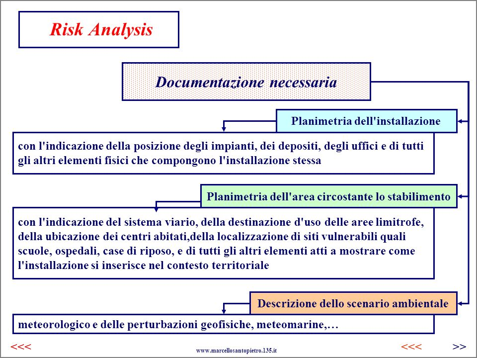 Risk Analysis Documentazione necessaria Planimetria dell installazione