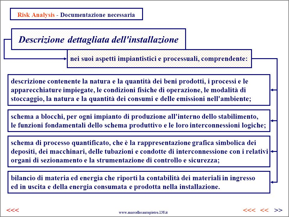 Risk Analysis - Documentazione necessaria