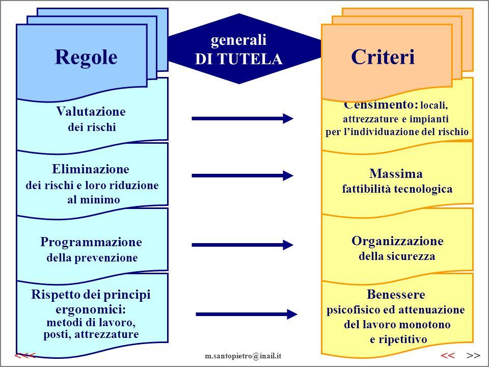Regole Criteri generali DI TUTELA Censimento: locali, Valutazione