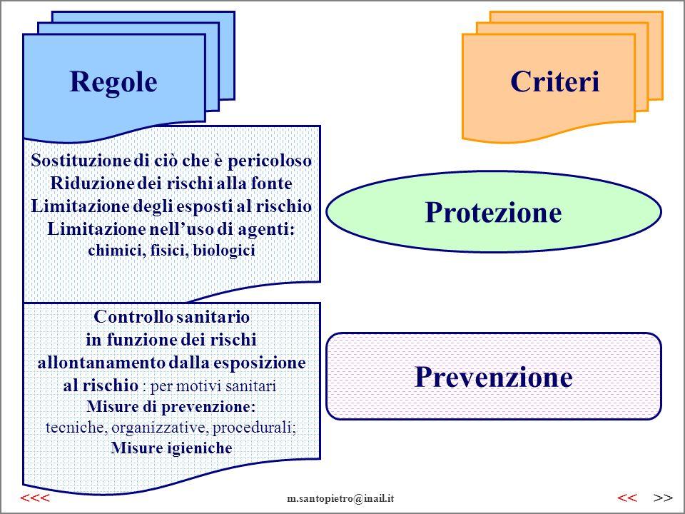 chimici, fisici, biologici Misure di prevenzione: