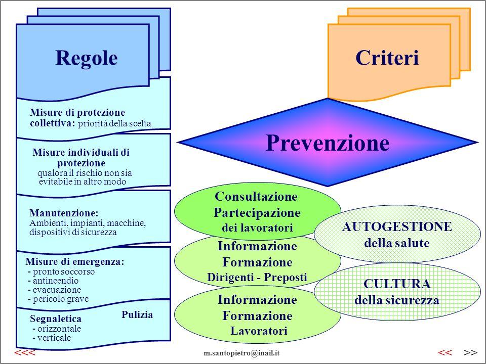Prevenzione Regole Criteri Consultazione Partecipazione AUTOGESTIONE