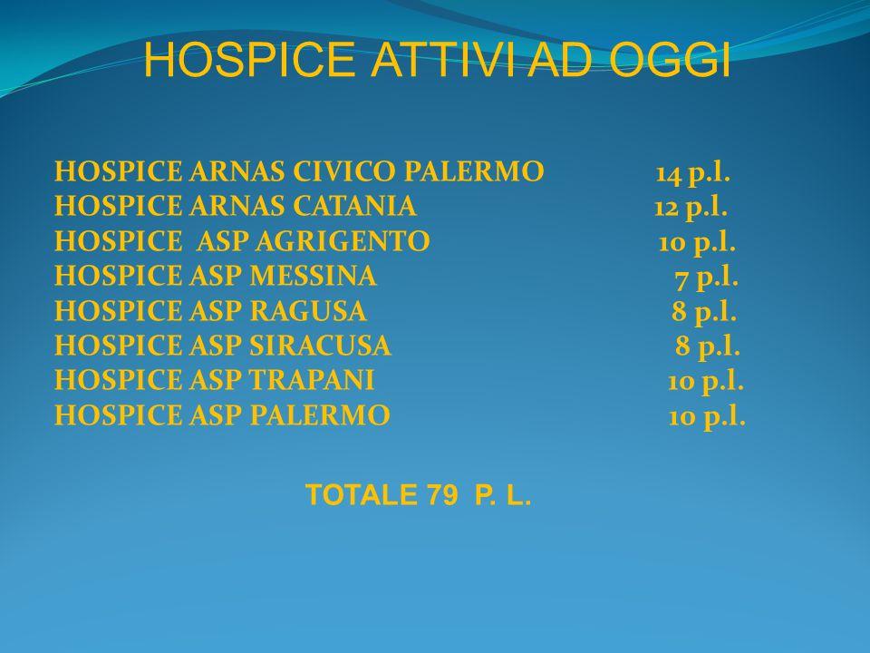 HOSPICE ATTIVI AD OGGI HOSPICE ARNAS CIVICO PALERMO 14 p.l.