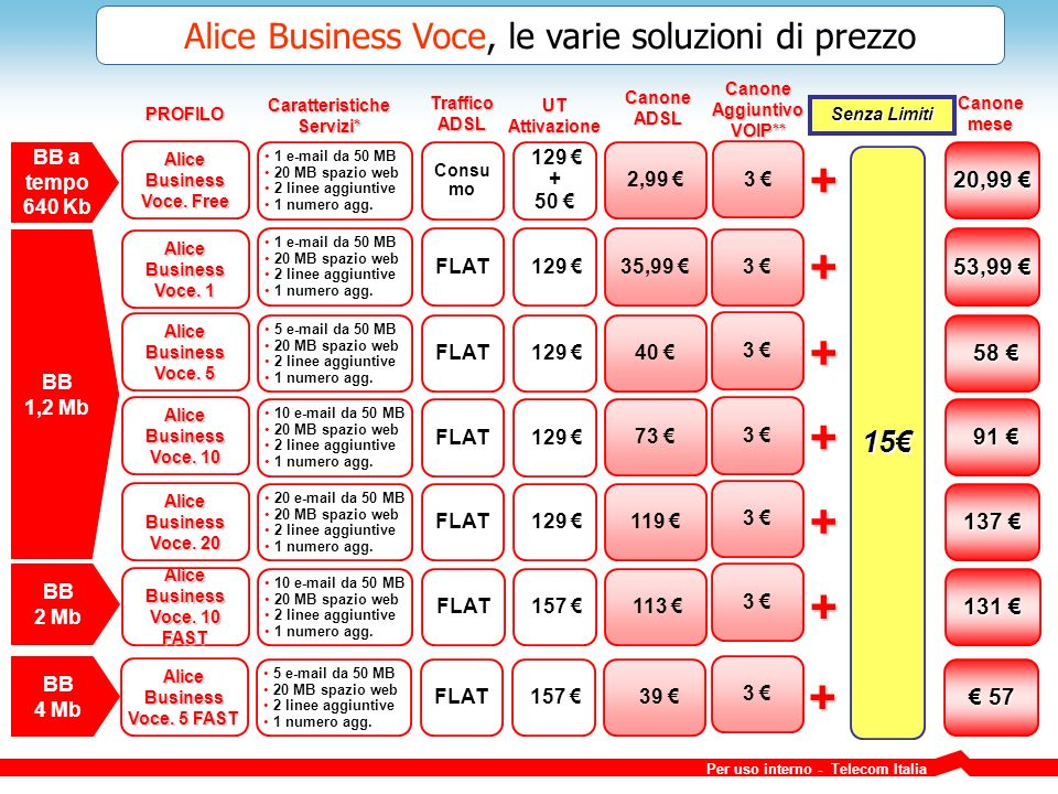+ + + + + + + Alice Business Voce, le varie soluzioni di prezzo 15€