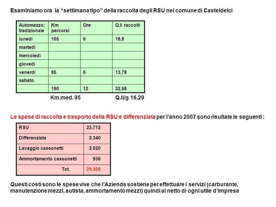 Esaminiamo ora la settimana tipo della raccolta degli RSU nel comune di Casteldelci