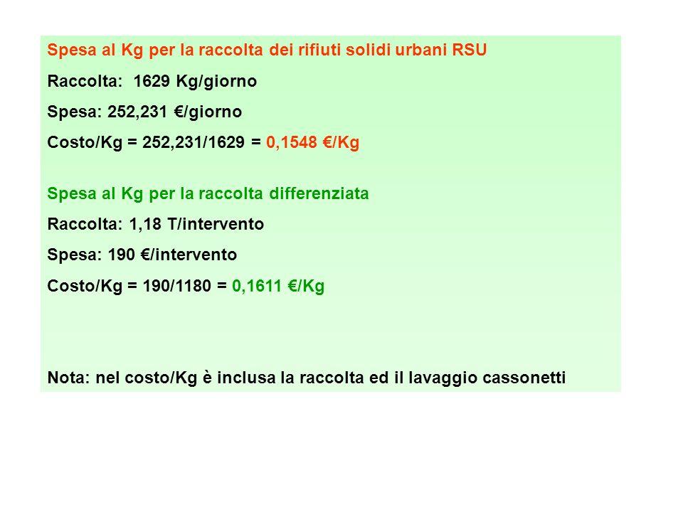 Spesa al Kg per la raccolta dei rifiuti solidi urbani RSU