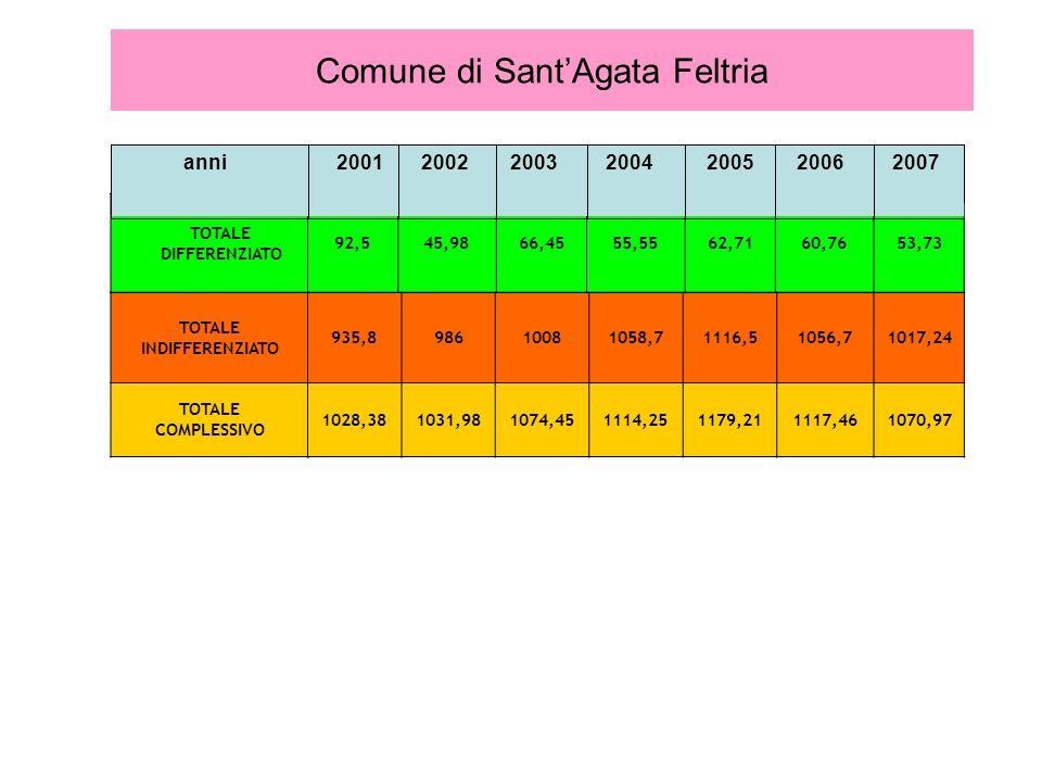 Comune di Sant'Agata Feltria