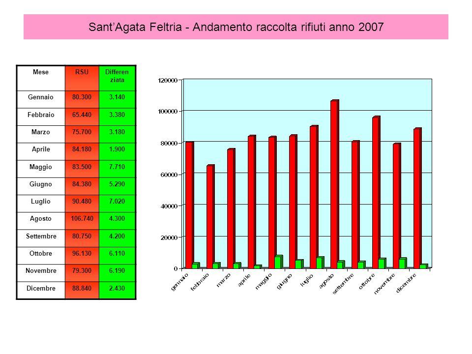 Sant'Agata Feltria - Andamento raccolta rifiuti anno 2007