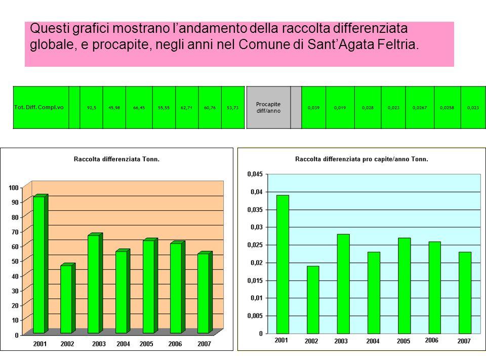 Questi grafici mostrano l'andamento della raccolta differenziata globale, e procapite, negli anni nel Comune di Sant'Agata Feltria.