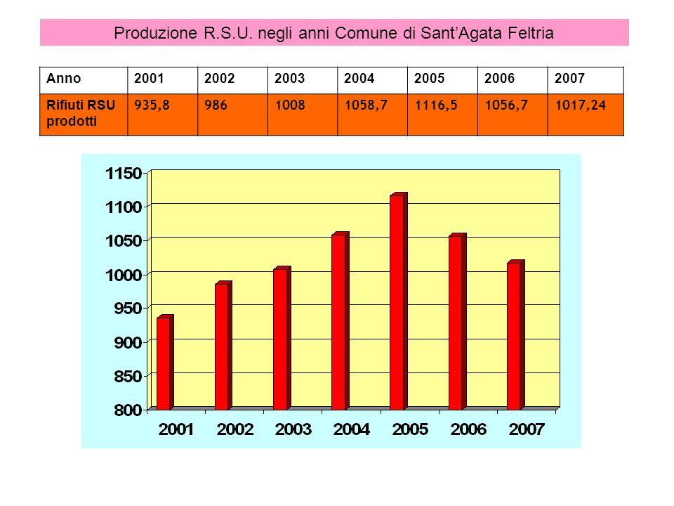 Produzione R.S.U. negli anni Comune di Sant'Agata Feltria