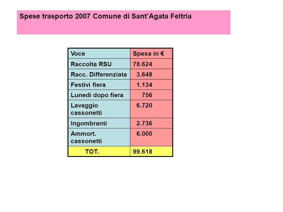 Spese trasporto 2007 Comune di Sant'Agata Feltria