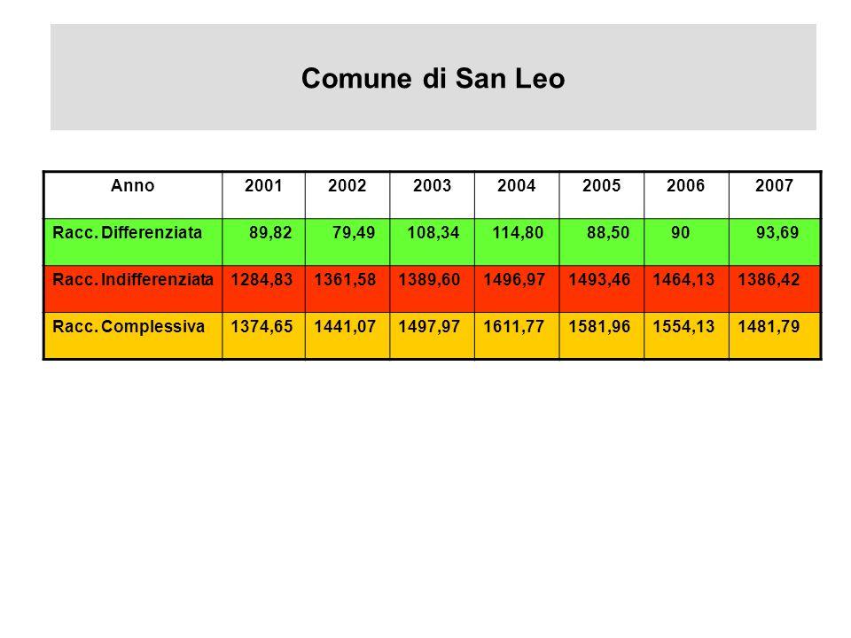 Comune di San Leo Anno. 2001. 2002. 2003. 2004. 2005. 2006. 2007. Racc. Differenziata. 89,82.