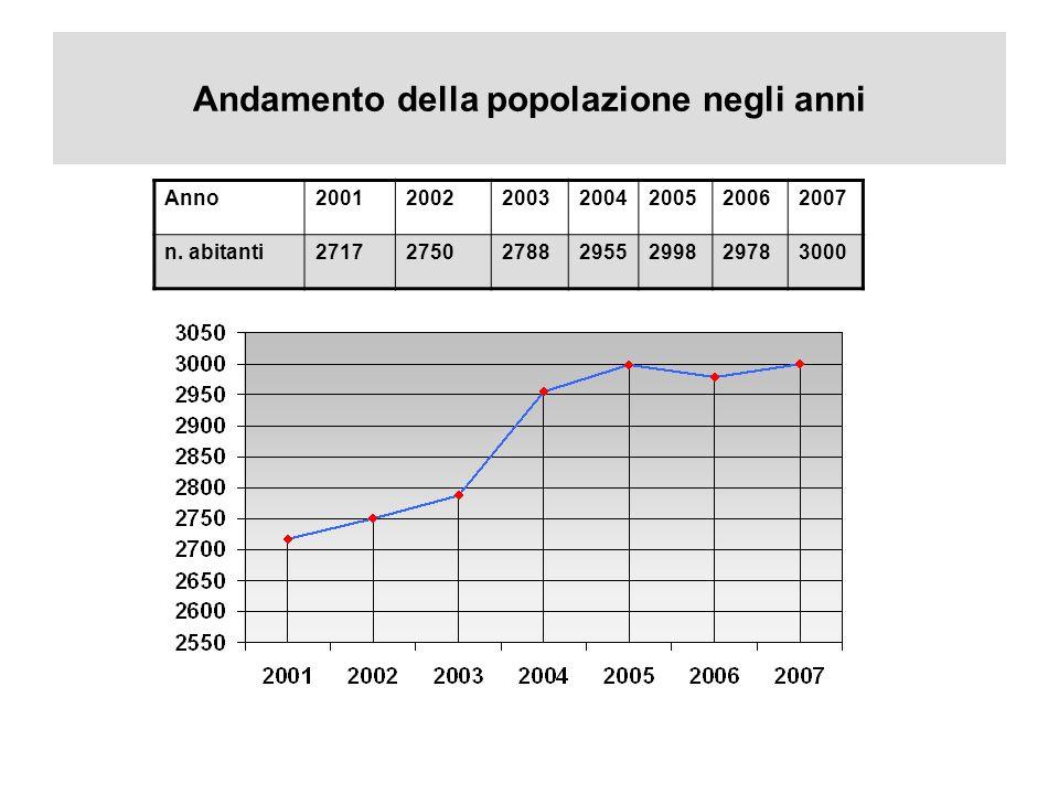 Andamento della popolazione negli anni