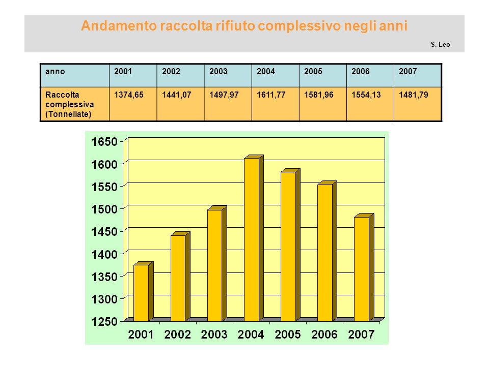 Andamento raccolta rifiuto complessivo negli anni S. Leo