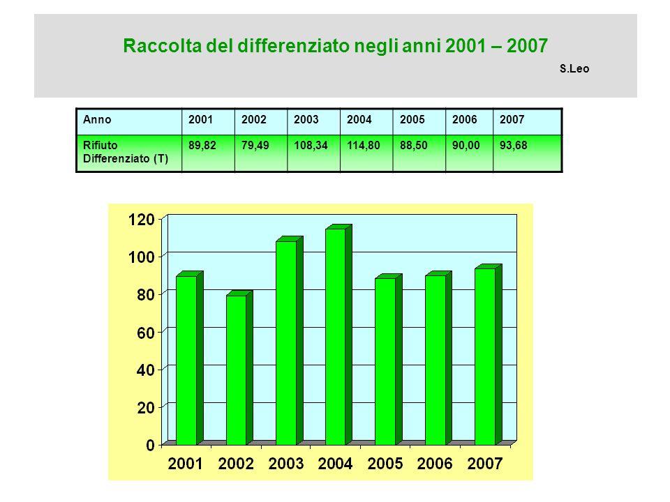 Raccolta del differenziato negli anni 2001 – 2007 S.Leo