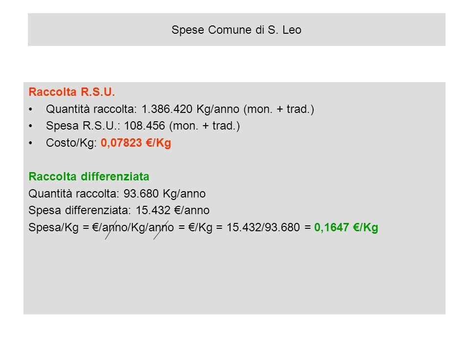 Spese Comune di S. Leo Raccolta R.S.U. Quantità raccolta: 1.386.420 Kg/anno (mon. + trad.) Spesa R.S.U.: 108.456 (mon. + trad.)
