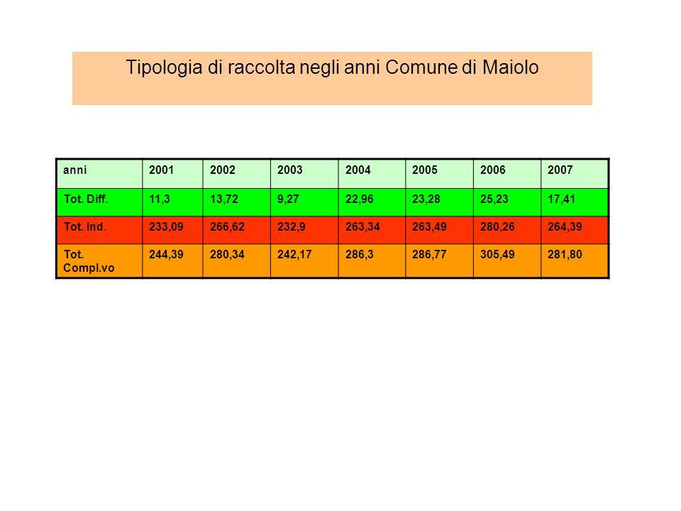 Tipologia di raccolta negli anni Comune di Maiolo