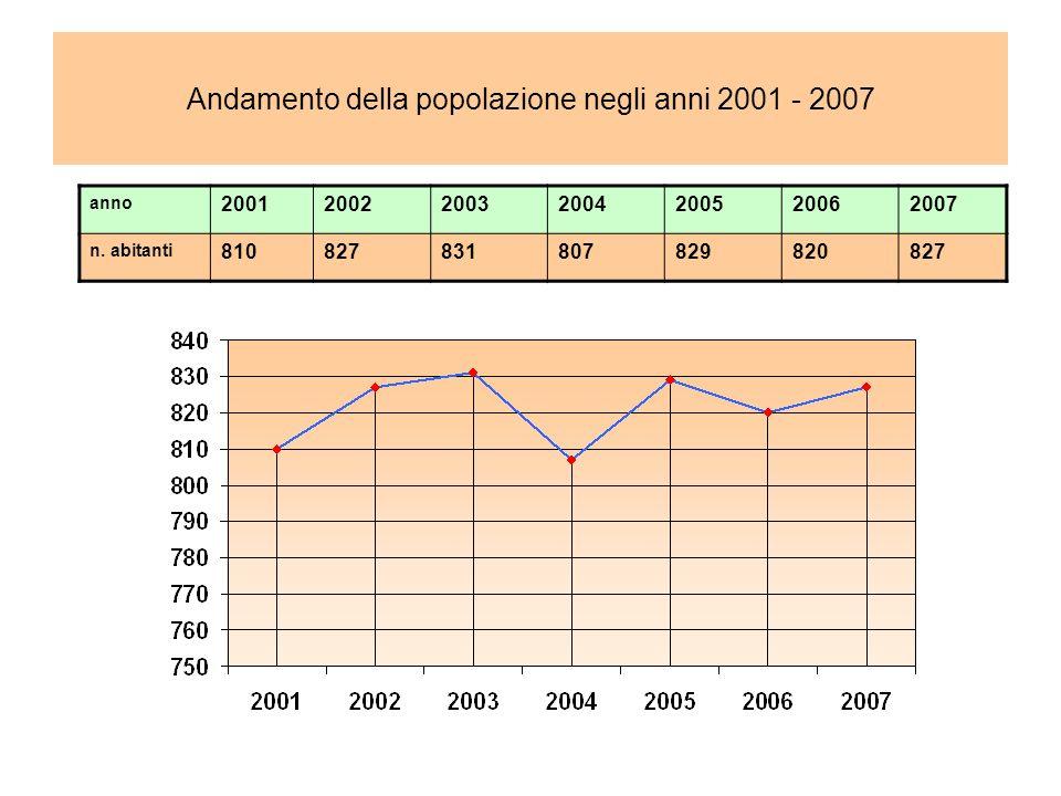 Andamento della popolazione negli anni 2001 - 2007