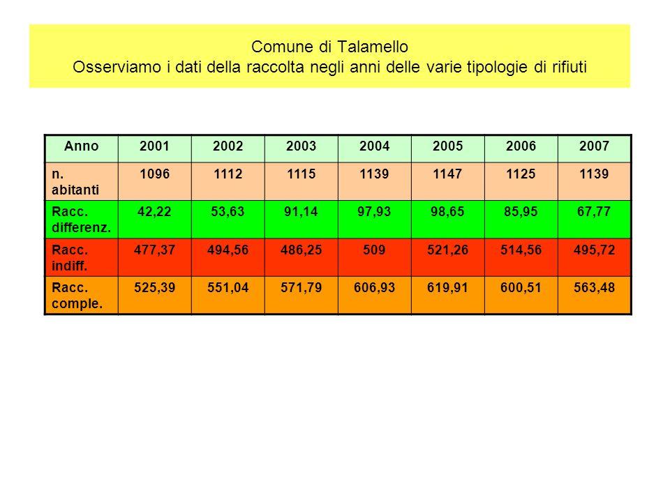 Comune di Talamello Osserviamo i dati della raccolta negli anni delle varie tipologie di rifiuti