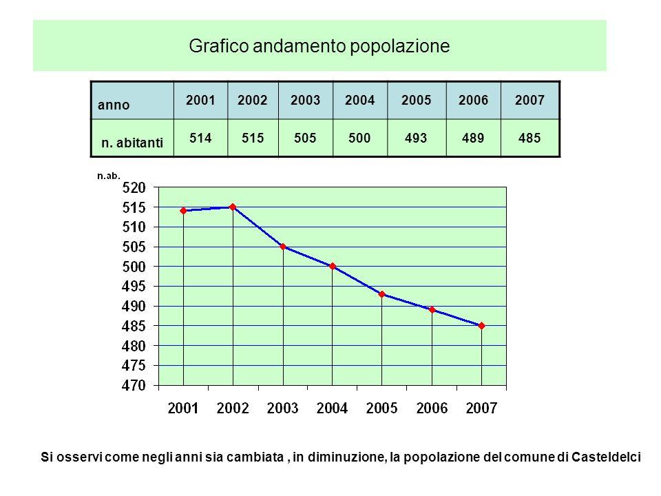 Grafico andamento popolazione