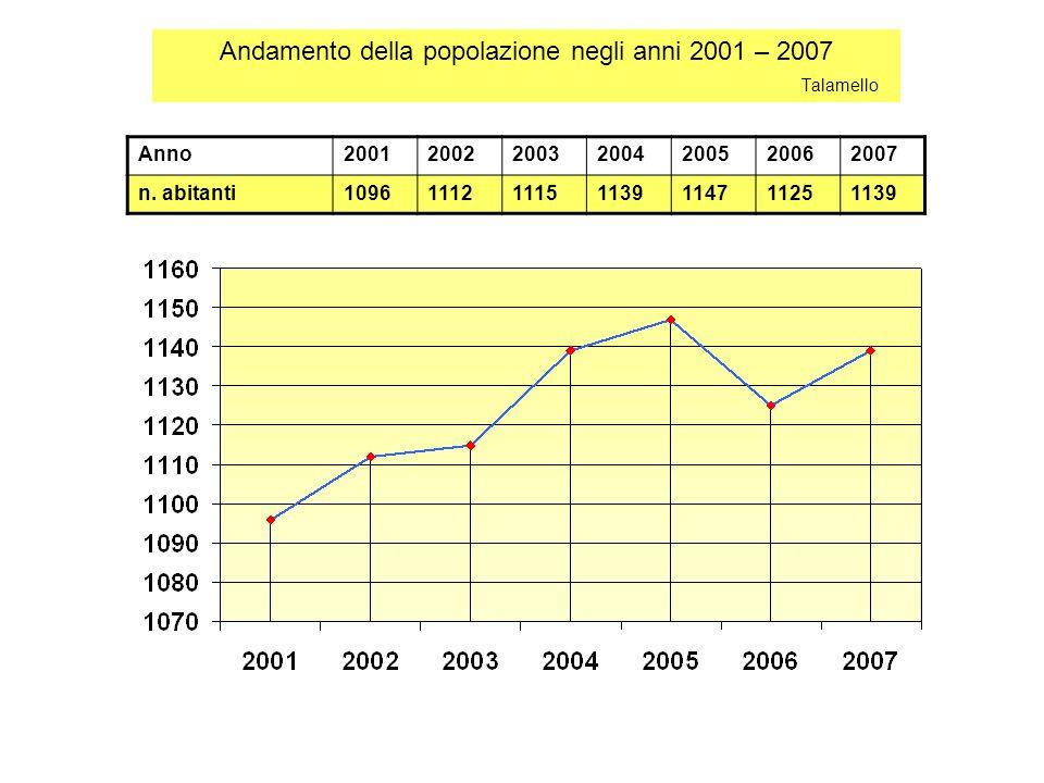 Andamento della popolazione negli anni 2001 – 2007 Talamello