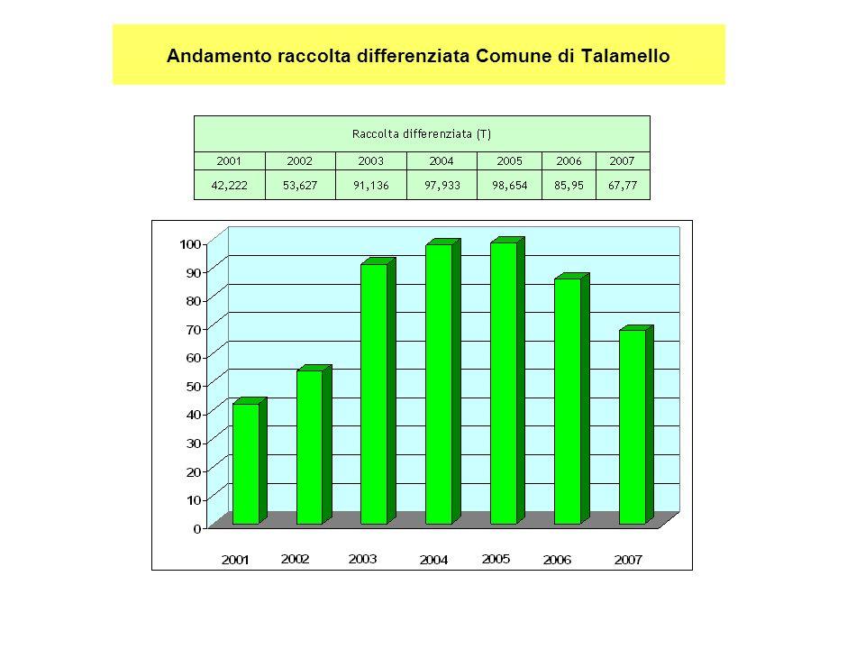 Andamento raccolta differenziata Comune di Talamello