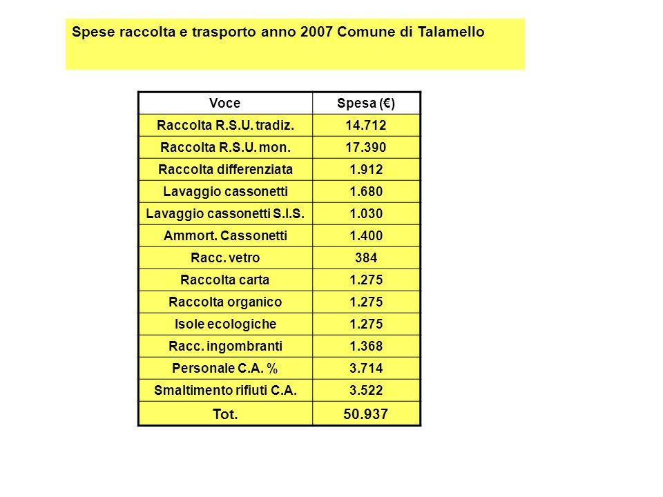 Spese raccolta e trasporto anno 2007 Comune di Talamello