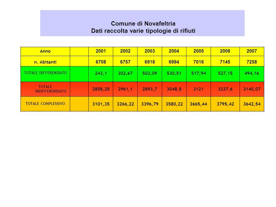 Comune di Novafeltria Dati raccolta varie tipologie di rifiuti