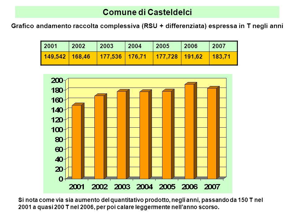 Comune di Casteldelci Grafico andamento raccolta complessiva (RSU + differenziata) espressa in T negli anni.